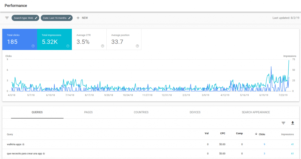 Vista de Google Search Console para Walkiria Apps sin WWW el 2019-08-05 pestaña performance