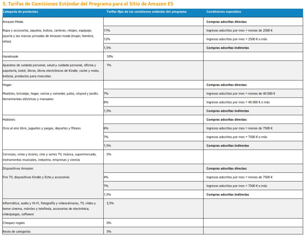 Listado de comisiones que paga el programa de afiliados de Amazon dependiendo de la categoría del producto
