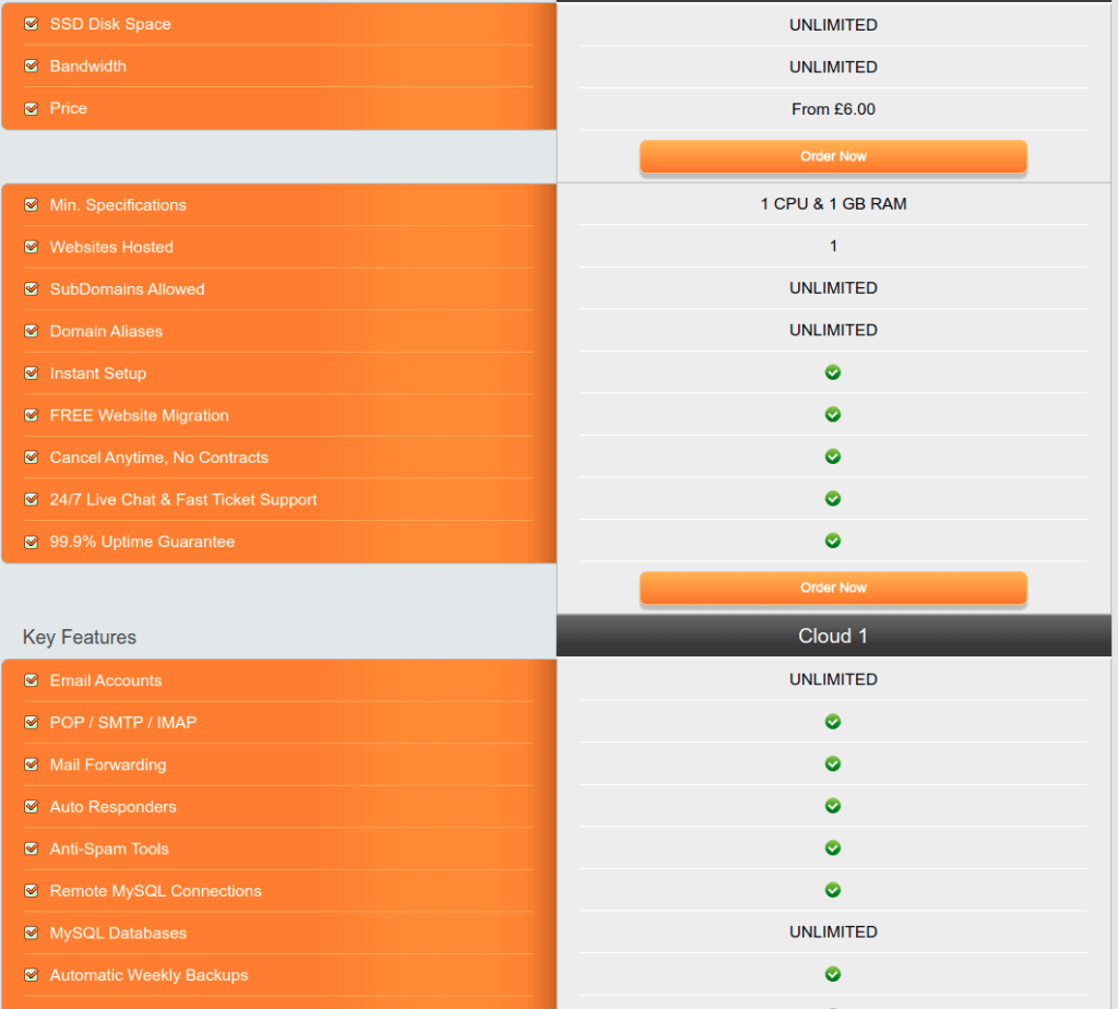 especificaciones del hosting más barato del mundo