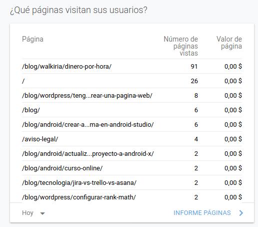 visitas conseguidas en mi web aplicando la estrategia de linkedin