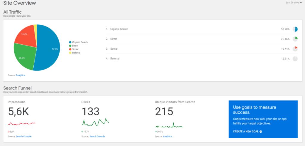 datos de analytics sobre las SERP y las páginas más visitadas.